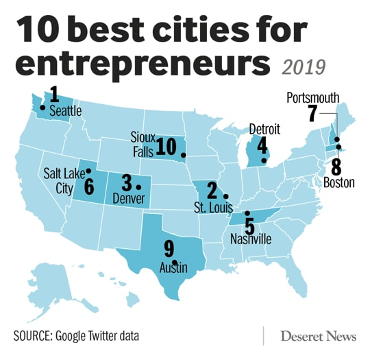 Utah ranks high for Entrepreneurism and Job Enjoyment